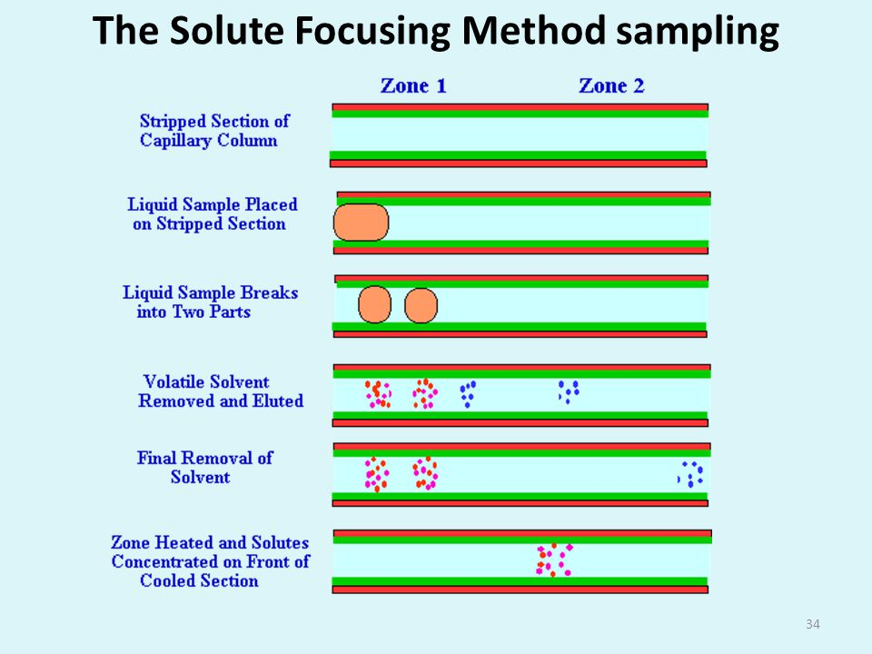 The Solute Focusing Method sampling 34