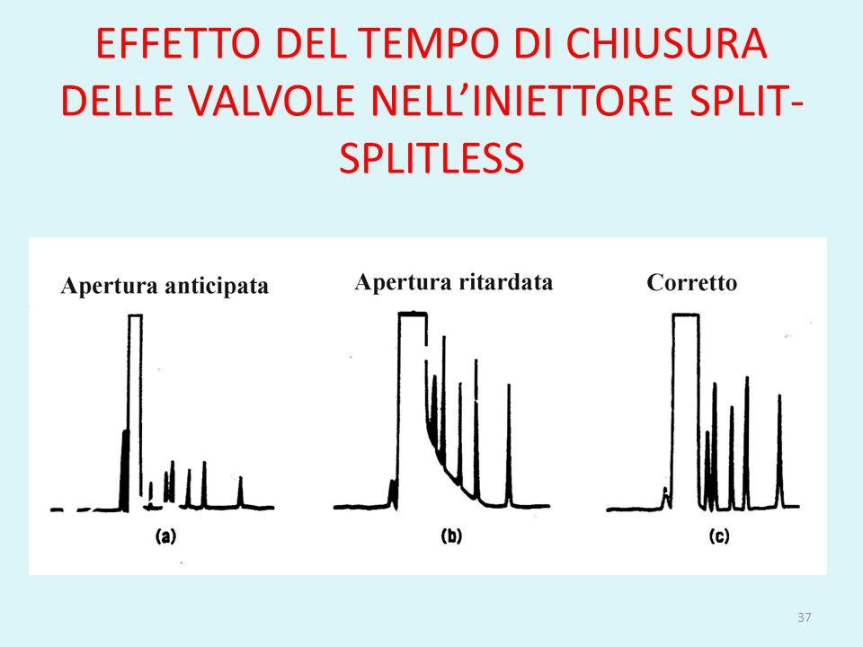 EFFETTO DEL TEMPO DI CHIUSURA DELLE VALVOLE NELL'INIETTORE SPLIT- SPLITLESS 37