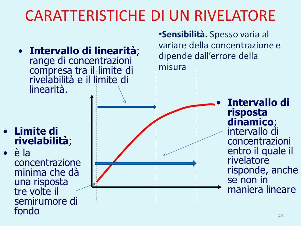 CARATTERISTICHE DI UN RIVELATORE 49 Intervallo di linearità; range di concentrazioni compresa tra il limite di rivelabilità e il limite di linearità.