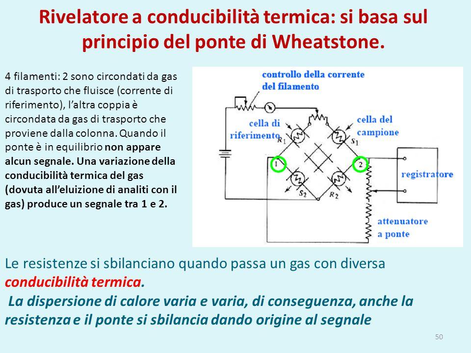 Rivelatore a conducibilità termica: si basa sul principio del ponte di Wheatstone. 50 Le resistenze si sbilanciano quando passa un gas con diversa con
