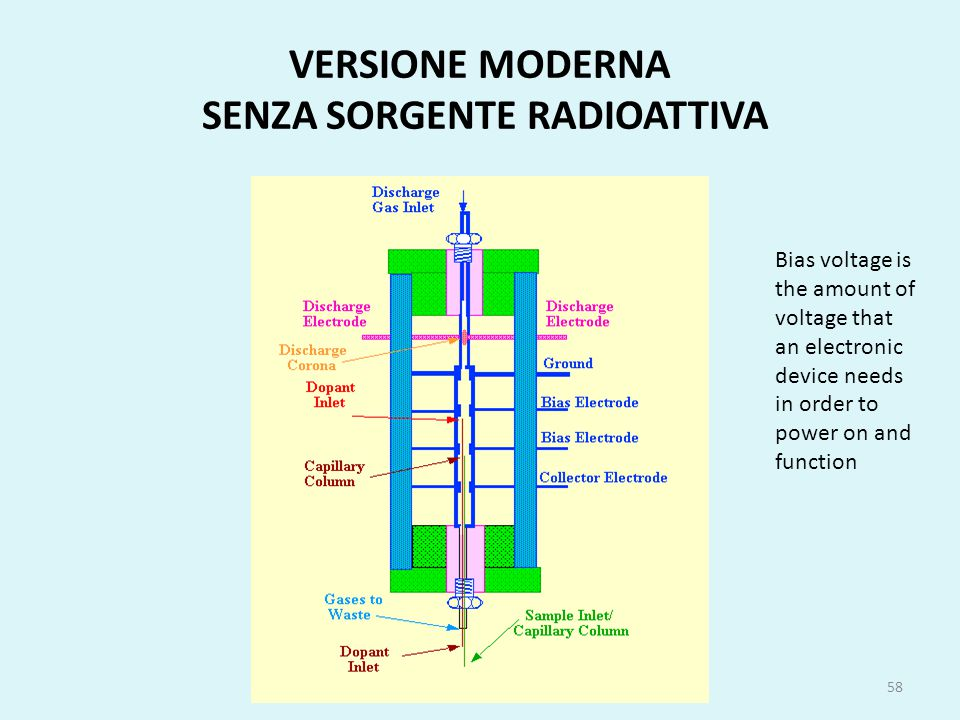 VERSIONE MODERNA SENZA SORGENTE RADIOATTIVA 58 Bias voltage is the amount of voltage that an electronic device needs in order to power on and function
