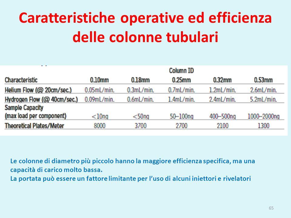 Caratteristiche operative ed efficienza delle colonne tubulari 65 Le colonne di diametro più piccolo hanno la maggiore efficienza specifica, ma una ca