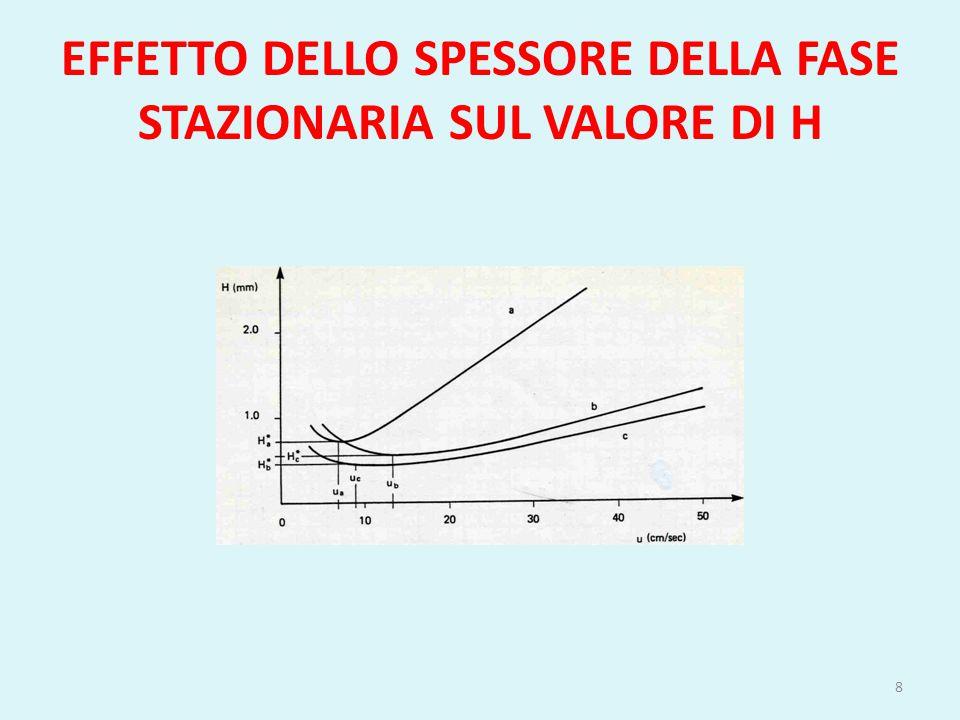 EFFETTO DELLO SPESSORE DELLA FASE STAZIONARIA SUL VALORE DI H 8