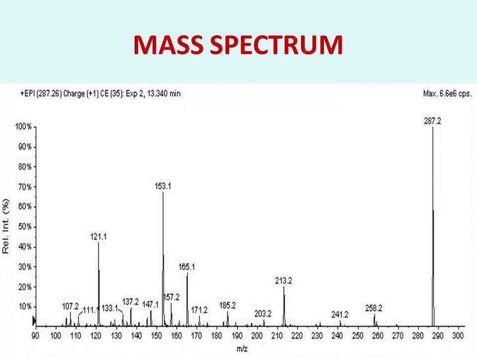 MASS SPECTRUM 84