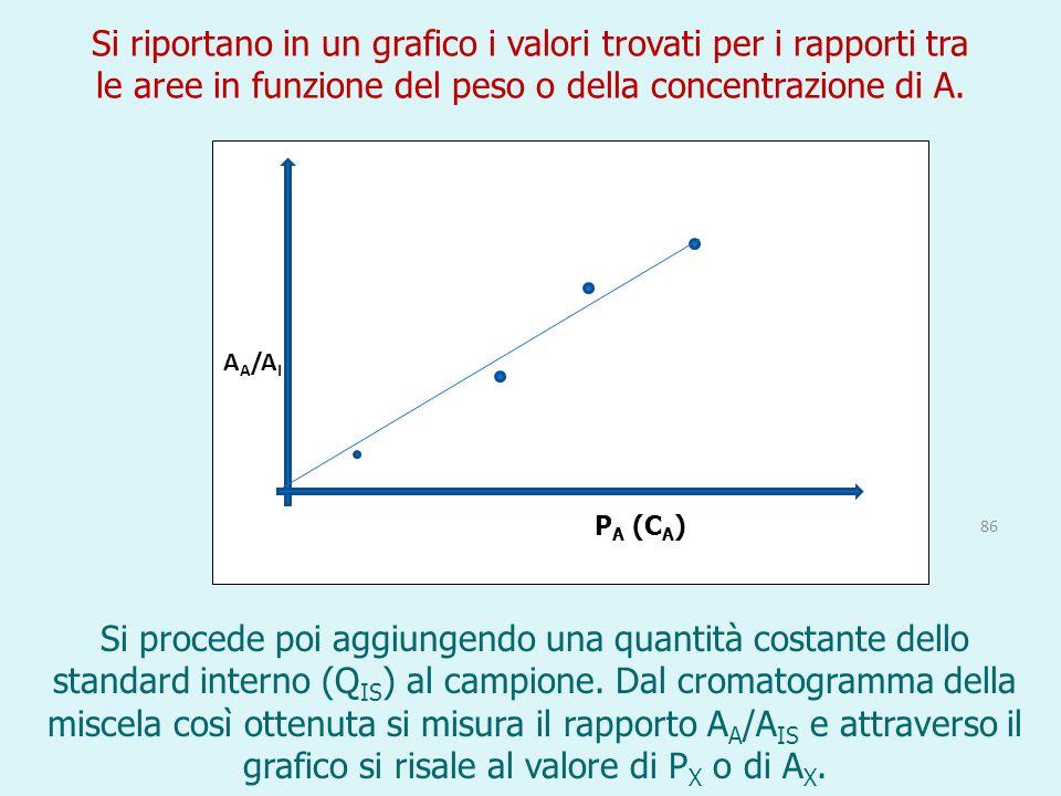 Si riportano in un grafico i valori trovati per i rapporti tra le aree in funzione del peso o della concentrazione di A. Si procede poi aggiungendo un