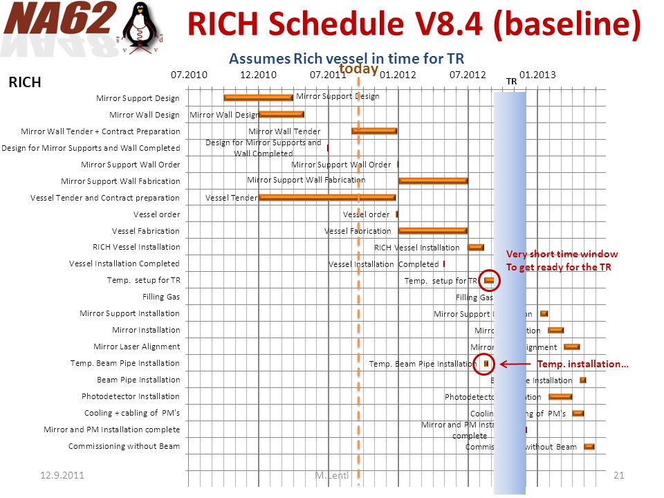 RICH Schedule V8.4 (baseline) Assumes Rich vessel in time for TR Very short time window To get ready for the TR Temp.