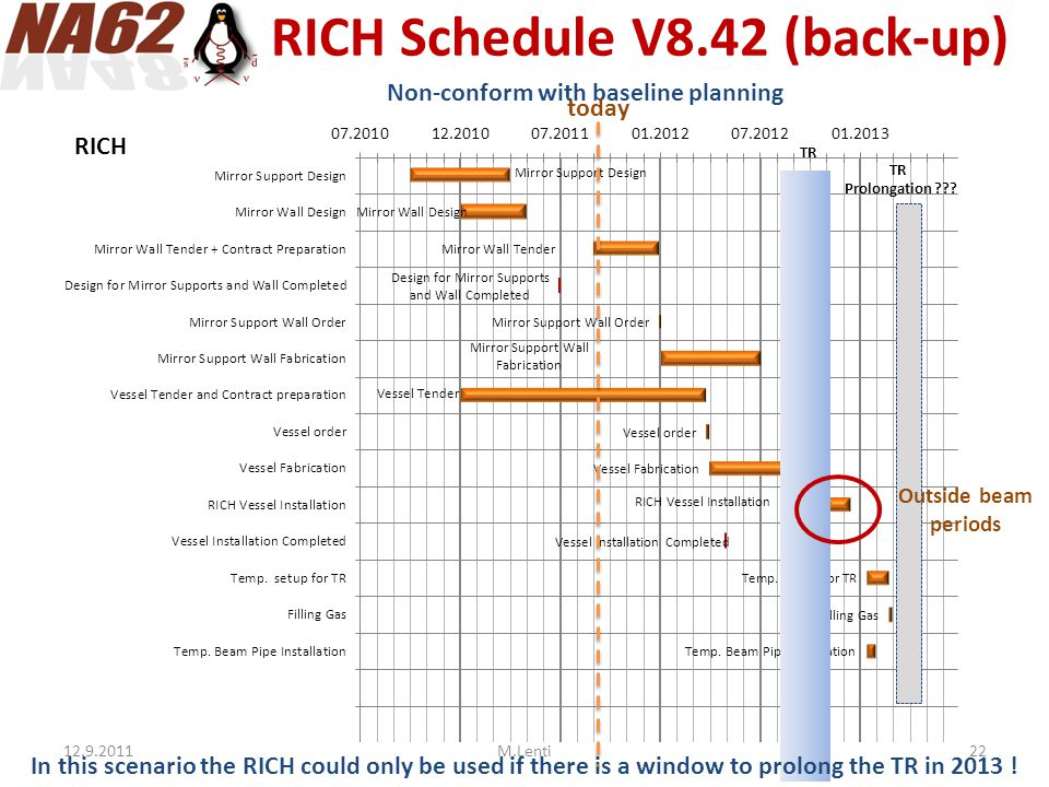 RICH Schedule V8.42 (back-up) Non-conform with baseline planning TR Outside beam periods In this scenario the RICH could only be used if there is a wi