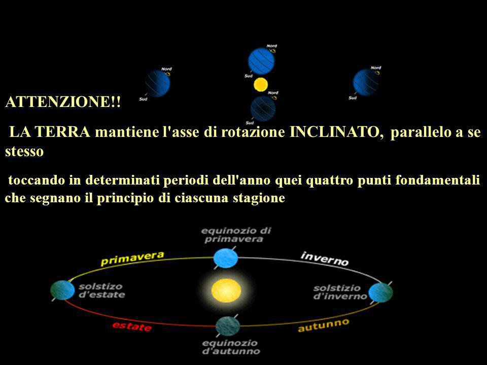 ATTENZIONE!! LA TERRA mantiene l'asse di rotazione INCLINATO, parallelo a se stesso toccando in determinati periodi dell'anno quei quattro punti fonda