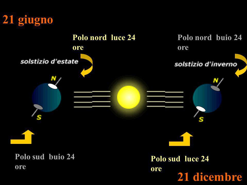 Polo nord luce 24 ore Polo sud buio 24 ore Polo sud luce 24 ore Polo nord buio 24 ore 21 giugno 21 dicembre
