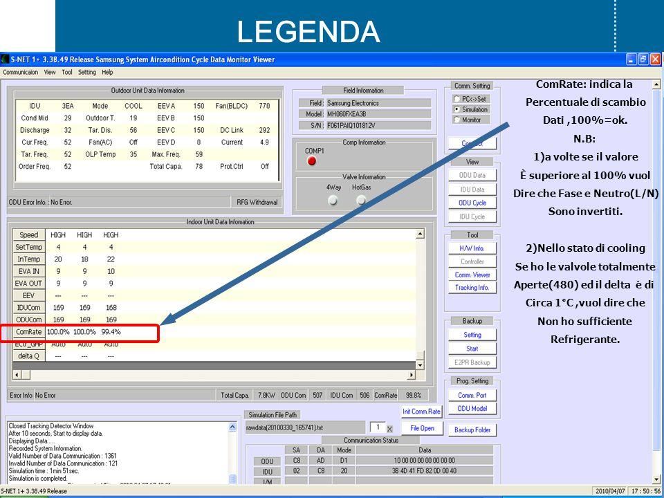 LEGENDA ComRate: indica la Percentuale di scambio Dati,100%=ok.