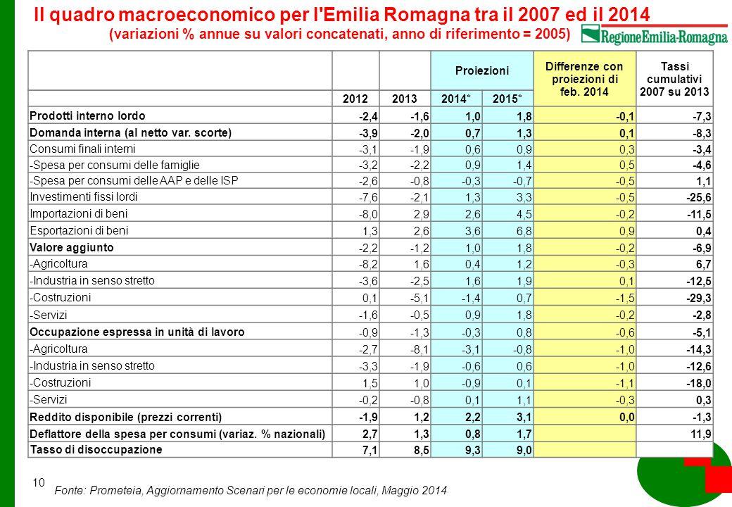 10 Fonte: Prometeia, Aggiornamento Scenari per le economie locali, Maggio 2014 Il quadro macroeconomico per l Emilia Romagna tra il 2007 ed il 2014 (variazioni % annue su valori concatenati, anno di riferimento = 2005) Proiezioni Differenze con proiezioni di feb.