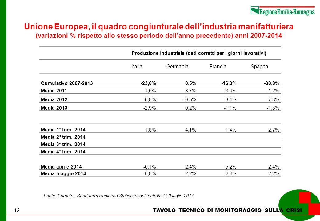 12 TAVOLO TECNICO DI MONITORAGGIO SULLA CRISI Unione Europea, il quadro congiunturale dell'industria manifatturiera (variazioni % rispetto allo stesso periodo dell'anno precedente) anni 2007-2014 Produzione industriale (dati corretti per i giorni lavorativi) ItaliaGermaniaFranciaSpagna Cumulativo 2007-2013-23,6%0,5%-16,3%-30,8% Media 20111,6%8,7%3,9%-1,2% Media 2012-6,9%-0,5%-3,4%-7,8% Media 2013-2,9%0,2%-1,1%-1,3% Media 1° trim.
