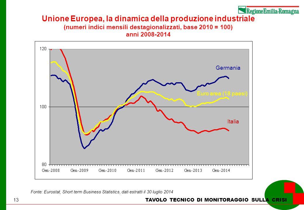 13 TAVOLO TECNICO DI MONITORAGGIO SULLA CRISI Unione Europea, la dinamica della produzione industriale (numeri indici mensili destagionalizzati, base 2010 = 100) anni 2008-2014 Fonte: Eurostat, Short term Business Statistics, dati estratti il 30 luglio 2014 Germania Euro area (18 paesi) Italia