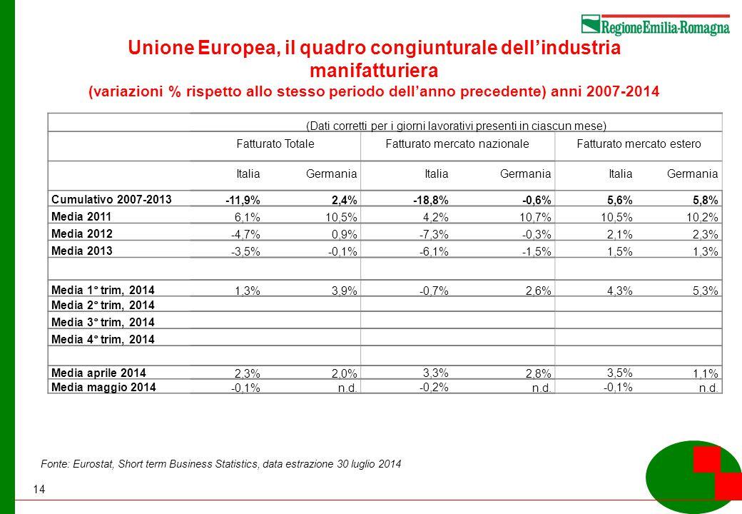 14 Unione Europea, il quadro congiunturale dell'industria manifatturiera (variazioni % rispetto allo stesso periodo dell'anno precedente) anni 2007-2014 (Dati corretti per i giorni lavorativi presenti in ciascun mese) Fatturato TotaleFatturato mercato nazionaleFatturato mercato estero ItaliaGermaniaItaliaGermaniaItaliaGermania Cumulativo 2007-2013 -11,9%2,4%-18,8%-0,6%5,6%5,8% Media 2011 6,1%10,5%4,2%10,7%10,5%10,2% Media 2012 -4,7%0,9%-7,3%-0,3%2,1%2,3% Media 2013 -3,5%-0,1%-6,1%-1,5%1,5%1,3% Media 1° trim, 2014 1,3%3,9%-0,7%2,6%4,3%5,3% Media 2° trim, 2014 Media 3° trim, 2014 Media 4° trim, 2014 Media aprile 2014 2,3%2,0% 3,3% 2,8% 3,5% 1,1% Media maggio 2014 -0,1%n.d.