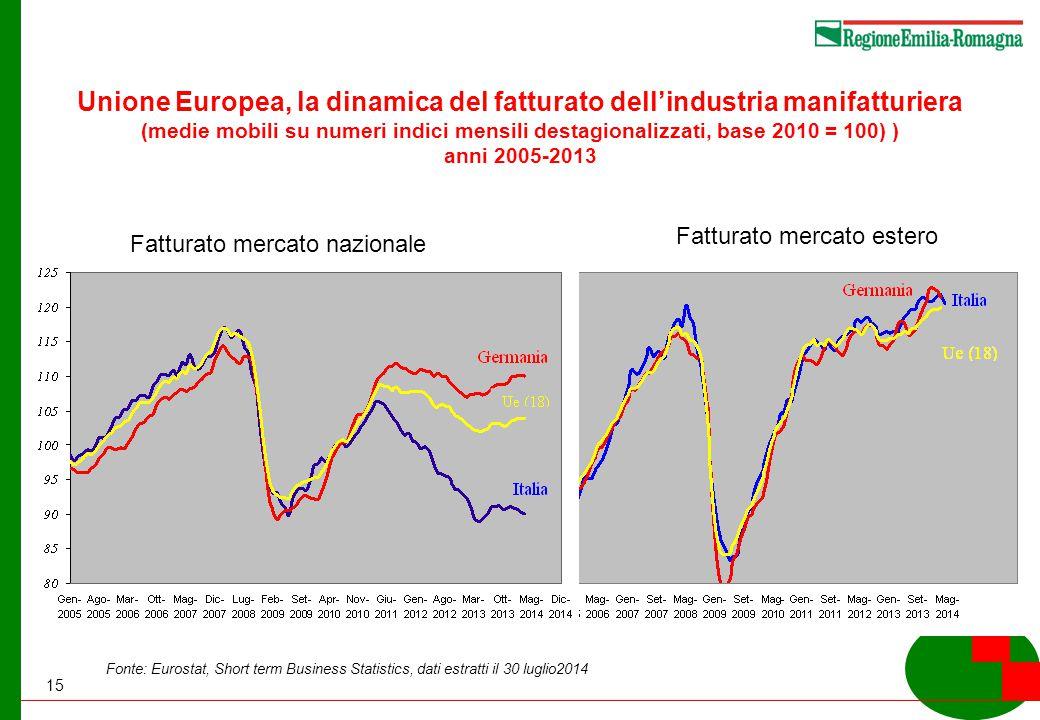 15 Unione Europea, la dinamica del fatturato dell'industria manifatturiera (medie mobili su numeri indici mensili destagionalizzati, base 2010 = 100) ) anni 2005-2013 Fonte: Eurostat, Short term Business Statistics, dati estratti il 30 luglio2014 Fatturato mercato nazionale Fatturato mercato estero