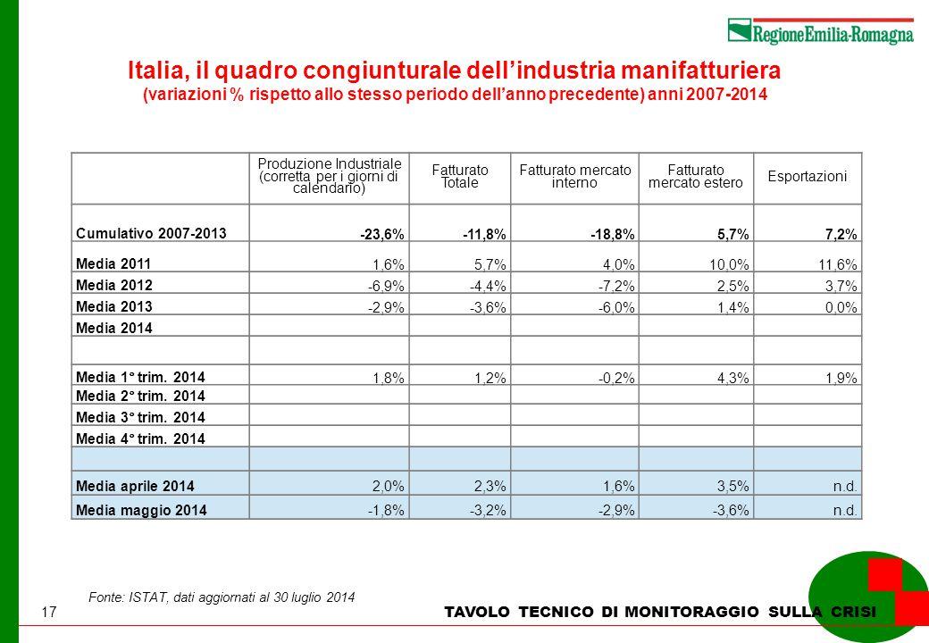 17 TAVOLO TECNICO DI MONITORAGGIO SULLA CRISI Italia, il quadro congiunturale dell'industria manifatturiera (variazioni % rispetto allo stesso periodo dell'anno precedente) anni 2007-2014 Fonte: ISTAT, dati aggiornati al 30 luglio 2014 Produzione Industriale (corretta per i giorni di calendario) Fatturato Totale Fatturato mercato interno Fatturato mercato estero Esportazioni Cumulativo 2007-2013 -23,6%-11,8%-18,8%5,7%7,2% Media 2011 1,6%5,7%4,0%10,0% 11,6% Media 2012 -6,9%-4,4%-7,2%2,5%3,7% Media 2013 -2,9%-3,6%-6,0%1,4%0,0% Media 2014 Media 1° trim.