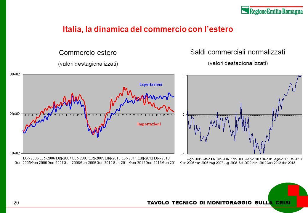 20 TAVOLO TECNICO DI MONITORAGGIO SULLA CRISI Italia, la dinamica del commercio con l'estero Commercio estero (valori destagionalizzati) Saldi commerciali normalizzati (valori destagionalizzati)