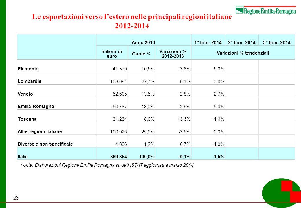 26 Le esportazioni verso l'estero nelle principali regioni italiane 2012-2014 F onte: Elaborazioni Regione Emilia Romagna su dati ISTAT aggiornati a marzo 2014 Anno 2013 1° trim.