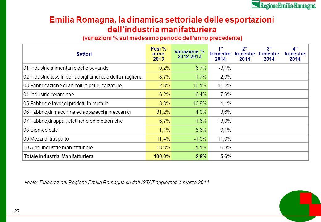 27 Emilia Romagna, la dinamica settoriale delle esportazioni dell'industria manifatturiera (variazioni % sul medesimo periodo dell'anno precedente) Settori Pesi % anno 2013 Variazione % 2012-2013 1° trimestre 2014 2° trimestre 2014 3° trimestre 2014 4° trimestre 2014 01 Industrie alimentari e delle bevande9,2%6,7%-3,1% 02 Industrie tessili, dell abbigliamento e della maglieria8,7%1,7%2,9% 03 Fabbricazione di articoli in pelle, calzature2,8%10,1%11,2% 04 Industrie ceramiche6,2%6,4%7,9% 05 Fabbric,e lavor,di prodotti in metallo3,8%10,8%4,1% 06 Fabbric,di macchine ed apparecchi meccanici31,2%4,0%3,6% 07 Fabbric,di appar, elettriche ed elettroniche6,7%1,6%13,0% 08 Biomedicale1,1%5,6%9,1% 09 Mezzi di trasporto11,4%-1,0%11,0% 10 Altre Industrie manifatturiere18,8%-1,1%6,8% Totale Industria Manifatturiera100,0%2,8%5,6% F onte: Elaborazioni Regione Emilia Romagna su dati ISTAT aggiornati a marzo 2014