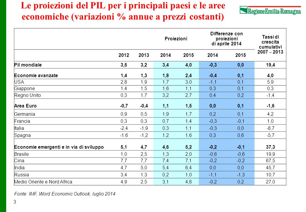 24 Emilia Romagna, la dinamica settoriale dell'industria manifatturiera (Variazioni % rispetto allo stesso periodo dell'anno precedente) Fonte: Unioncamere Emilia-Romagna, Giuria della Congiuntura, 4° trimestre 2013 (dati estratti il 25 giugno 2014) Settori Cumulativo 2007-2013 Anno 2013 1° trim, 2014 Cumulativo 2007-2013 Anno 2013 1° trim, 2014 Industria in senso stretto-18,5%-2,7%0,1% -18,4%-2,8%0,2% Industria alimentari e bevande-4,0%-1,4%0,3% -2,1%-0,5%0,1% Ind, tessili, abbigliamento, cuoio, calzature-25,4%-3,5%-2,1% -24,4%-3,0%-2,6% Industria dei metalli-28,5%-4,2%0,0% -28,6%-4,6%-0,1% Industrie meccaniche, elettriche e mezzi di trasporto-13,1%-1,6%1,1% -14,5%-2,1%1,4% Industria del legno e del mobile-29,5%-5,3%-3,1% -27,9%-5,8%-3,4% Altre industrie manifatturieren.d.-2,6%0,1% n.d.-2,7%0,5% ProduzioneFatturato