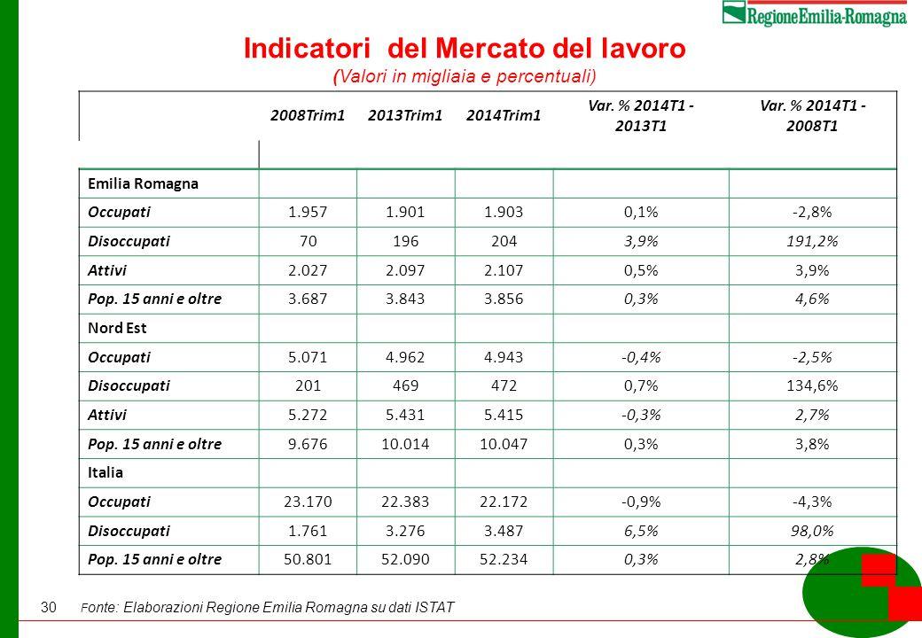 30 Indicatori del Mercato del lavoro (Valori in migliaia e percentuali) F onte: Elaborazioni Regione Emilia Romagna su dati ISTAT 2008Trim12013Trim12014Trim1 Var.