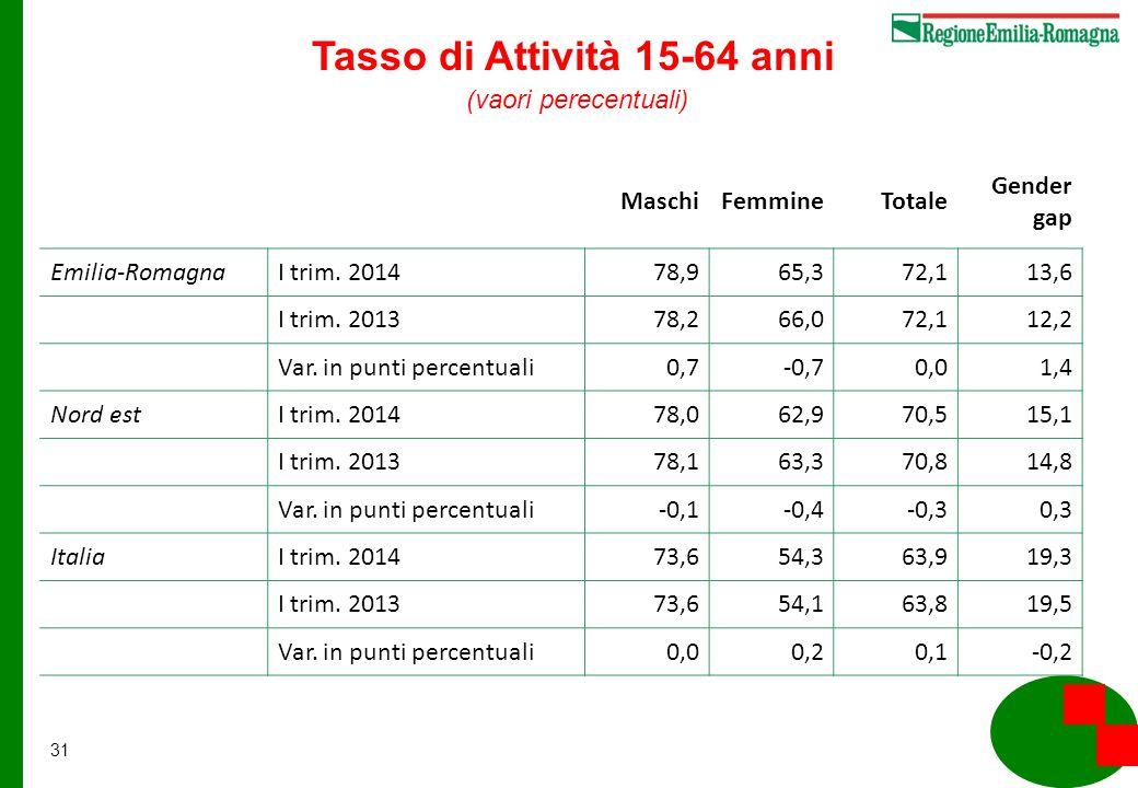 31 MaschiFemmineTotale Gender gap Emilia-RomagnaI trim.