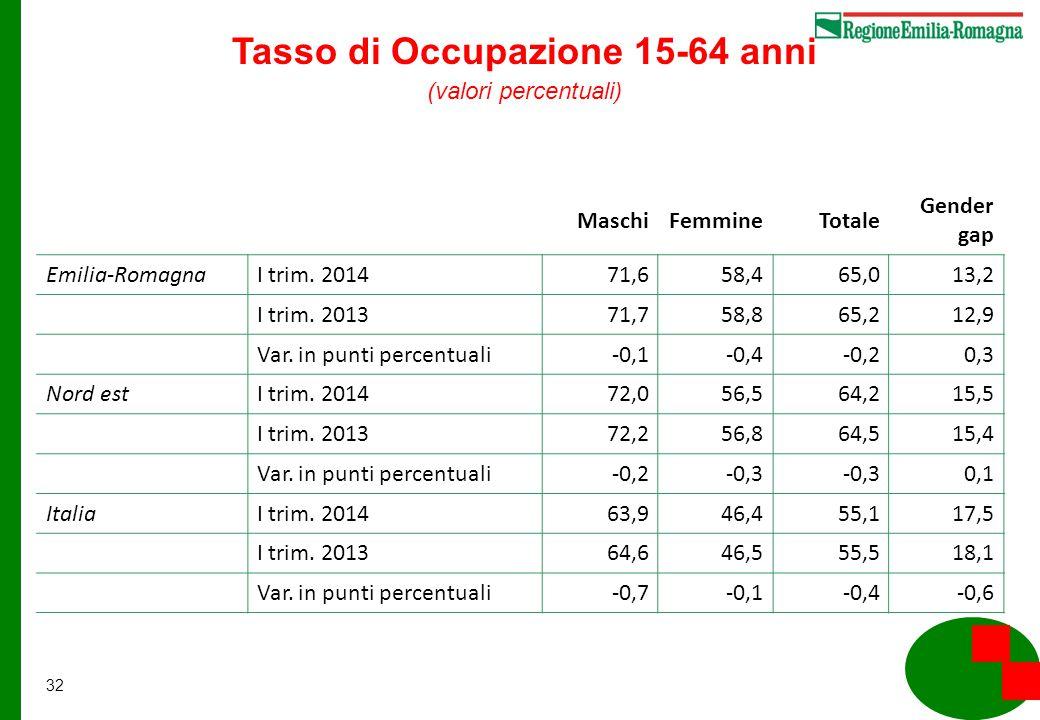 32 MaschiFemmineTotale Gender gap Emilia-RomagnaI trim.