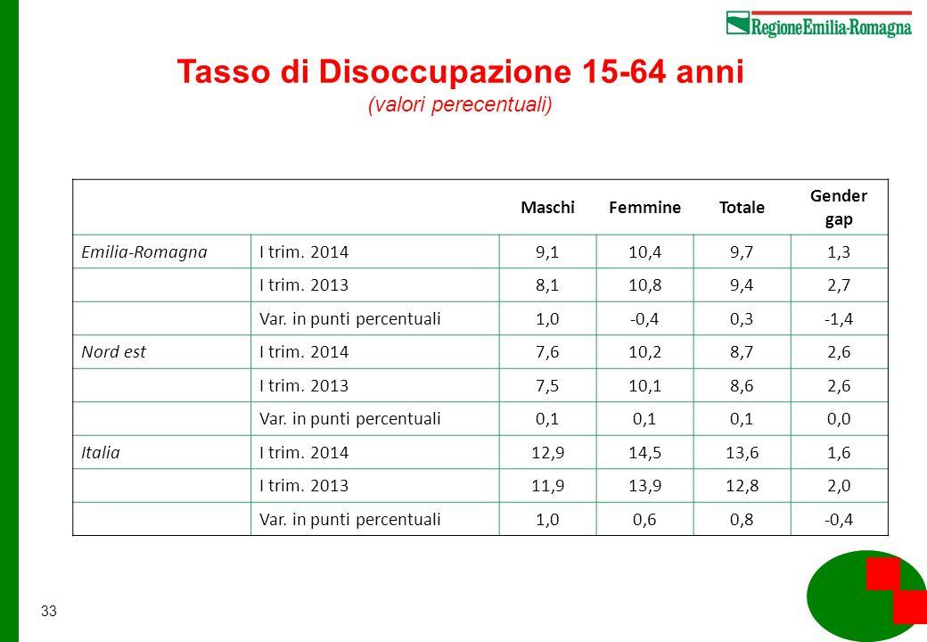33 MaschiFemmineTotale Gender gap Emilia-RomagnaI trim.
