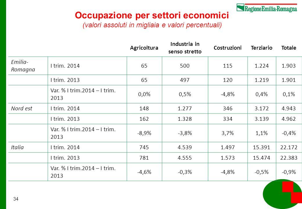 34 Agricoltura Industria in senso stretto CostruzioniTerziarioTotale Emilia- Romagna I trim.