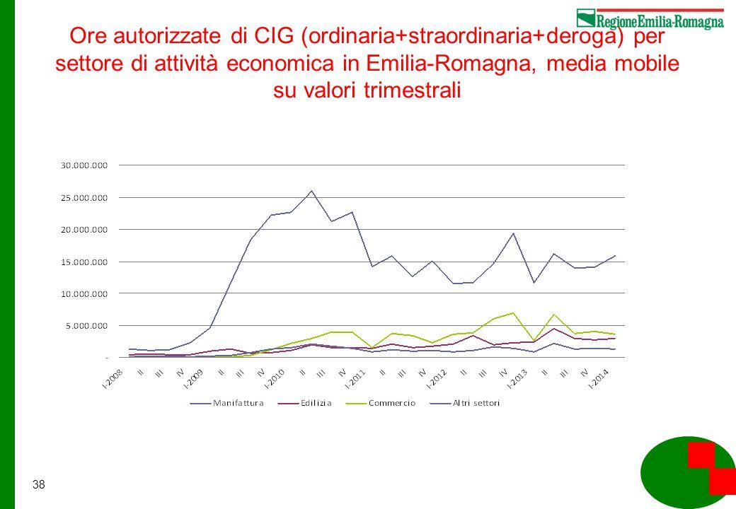 38 Ore autorizzate di CIG (ordinaria+straordinaria+deroga) per settore di attività economica in Emilia-Romagna, media mobile su valori trimestrali