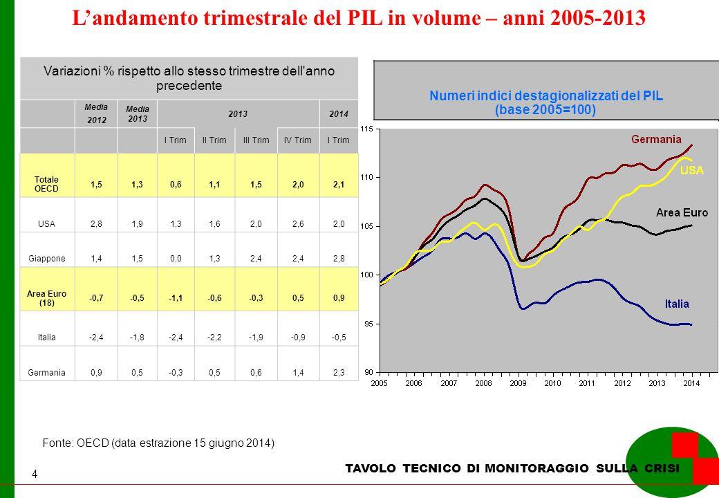 4 L'andamento trimestrale del PIL in volume – anni 2005-2013 Fonte: OECD (data estrazione 15 giugno 2014) TAVOLO TECNICO DI MONITORAGGIO SULLA CRISI Numeri indici destagionalizzati del PIL (base 2005=100) Variazioni % rispetto allo stesso trimestre dell anno precedente Media 2012 Media 2013 20132014 I TrimII TrimIII TrimIV TrimI Trim Totale OECD 1,51,30,61,11,52,02,1 USA2,81,91,31,62,02,62,0 Giappone1,41,50,01,32,4 2,8 Area Euro (18) -0,7-0,5-1,1-0,6-0,30,50,9 Italia-2,4-1,8-2,4-2,2-1,9-0,9-0,5 Germania0,90,5-0,30,50,61,42,3
