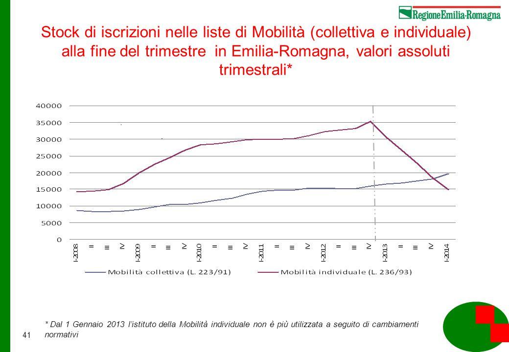 41 Stock di iscrizioni nelle liste di Mobilità (collettiva e individuale) alla fine del trimestre in Emilia-Romagna, valori assoluti trimestrali* * Dal 1 Gennaio 2013 l'istituto della Mobilità individuale non è più utilizzata a seguito di cambiamenti normativi