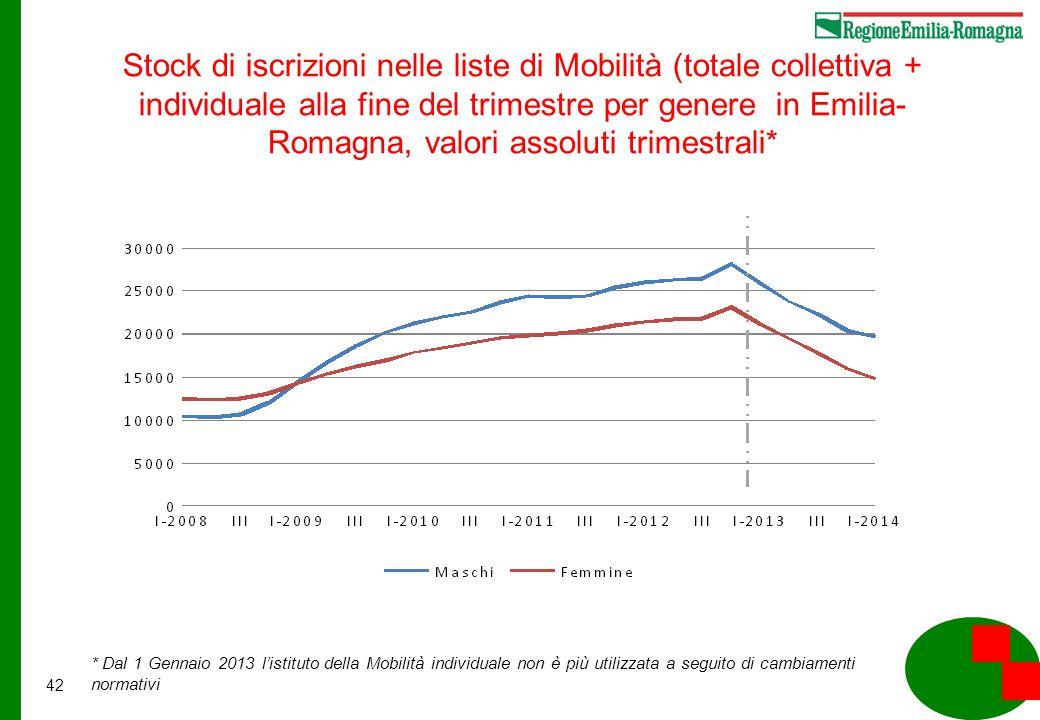 42 * Dal 1 Gennaio 2013 l'istituto della Mobilità individuale non è più utilizzata a seguito di cambiamenti normativi Stock di iscrizioni nelle liste di Mobilità (totale collettiva + individuale alla fine del trimestre per genere in Emilia- Romagna, valori assoluti trimestrali*