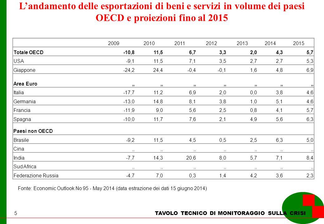5 L'andamento delle esportazioni di beni e servizi in volume dei paesi OECD e proiezioni fino al 2015 Fonte: Economic Outlook No 95 - May 2014 (data estrazione dei dati 15 giugno 2014) TAVOLO TECNICO DI MONITORAGGIO SULLA CRISI 2009201020112012201320142015 Totale OECD-10,811,56,73,32,04,35,7 USA-9,111,57,13,52,7 5,3 Giappone-24,224,4-0,4-0,11,64,86,9 Area Euro,, Italia-17,711,26,92,00,03,84,6 Germania-13,014,88,13,81,05,14,6 Francia-11,99,05,62,50,84,15,7 Spagna-10,011,77,62,14,95,66,3 Paesi non OECD Brasile-9,211,54,50,52,56,35,0 Cina,, India-7,714,320,68,05,77,18,4 Sud Africa,, Federazione Russia-4,77,00,31,44,23,62,3