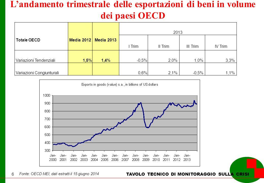 6 L'andamento trimestrale delle esportazioni di beni in volume dei paesi OECD Fonte: OECD MEI, dati estratti il 15 giugno 2014 TAVOLO TECNICO DI MONITORAGGIO SULLA CRISI Totale OECD Media 2012Media 2013 2013 I TrimII TrimIII TrimIV Trim Variazioni Tendenziali1,5%1,4%-0,5%2,0% 1,0% 3,3% Variazioni Congiunturali 0,6%2,1% -0,5% 1,1%