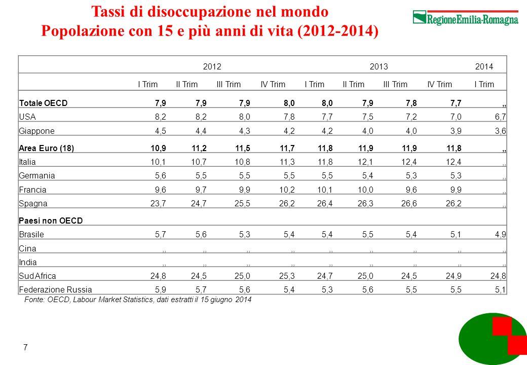 28 Emilia Romagna, la direzione geografica delle esportazioni Variazioni % rispetto allo stesso periodo dell'anno precedente Pesi % anno 2013 Variazioni % 2012-2013 Variazioni % rispetto allo stesso trimestre dell anno precedente Trim 1° anno 2014 Trim 2° anno 2014 Trim 3° anno 2014 Trim 4° anno 2014 Paesi industrializzati 70,0%1,1%8,9% Germania 12,3%0,6%11,8% Francia 11,0%-0,4%4,7% Regno Unito 5,6%3,4%14,1% Spagna 3,9%0,0%12,5% Altri paesi Ue (25) 18,2%-2,8%8,2% Stati Uniti 8,9%14,0%15,5% Giappone 1,6%-9,1%1,0% Altri paesi industrializzati 8,4%2,0%2,5% Paesi emergenti e in via di sviluppo 30,0%6,4%-1,5% Russia 4,0%5,6%-8,9% Altri paesi con economie in transizione 4,5%4,3%7,0% India 0,9%-6,9%-3,9% Cina 2,8%3,4%4,9% Altri paesi asiatici 2,1%4,6%8,9% Turchia e Medio oriente 6,7%13,7%-1,0% Brasile 1,5%10,3%4,2% Altri paesi dell America Latina 2,8%0,4%-10,1% Africa 4,6%7,7%-8,6% Oceania e altri 0,1%-8,6%0,0% F onte: Elaborazioni Regione Emilia Romagna su dati ISTAT aggiornati a marzo 2014