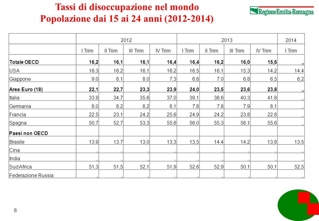 19 Italia, il commercio con l'estero (variazioni % rispetto allo stesso periodo dell'anno precedente) anni 2007-2013 EsportazioniImportazioni Saldi commerciali destagionalizzati (valori in milioni di € ) Cumulativo 2007-2013 6,9%-3,7% Media 2011 11,4%9,3%-6.381 Media 2012 3,8%-5,3%2.472 Media 2013 -0,1%-5,5%7.601 Media 1° trim.