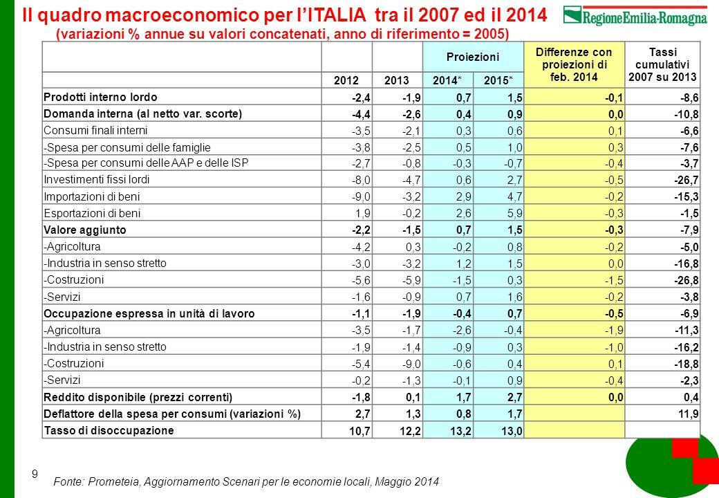 9 Fonte: Prometeia, Aggiornamento Scenari per le economie locali, Maggio 2014 Il quadro macroeconomico per l'ITALIA tra il 2007 ed il 2014 (variazioni % annue su valori concatenati, anno di riferimento = 2005) Proiezioni Differenze con proiezioni di feb.
