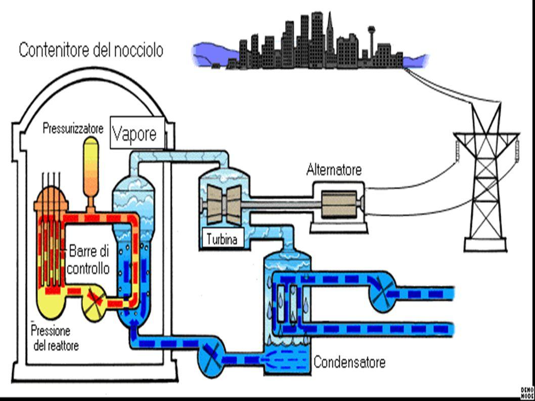 SCHEMA DELLA FUSIONE dall idrogeno è possibile ricavare il deuterio, presente nell acqua, ma solo in quantità minima.