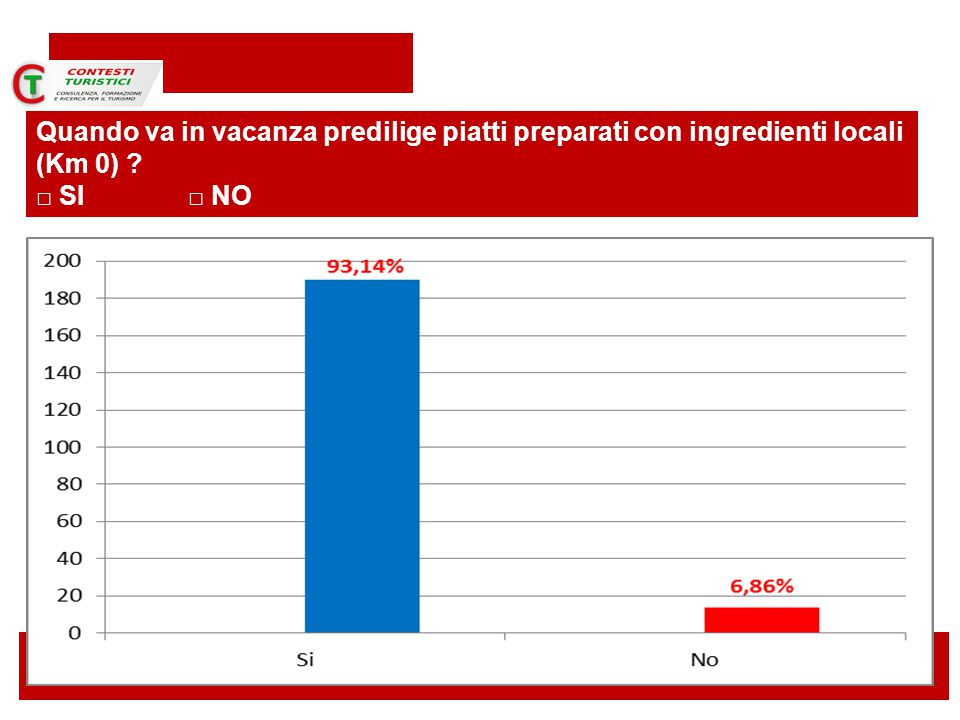 Torino 14 novembre 2014 Quando va in vacanza predilige piatti preparati con ingredienti locali (Km 0) .