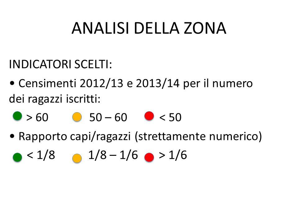 ANALISI DELLA ZONA INDICATORI SCELTI: Censimenti 2012/13 e 2013/14 per il numero dei ragazzi iscritti: > 60 50 – 60 < 50 Rapporto capi/ragazzi (strettamente numerico) 1/6