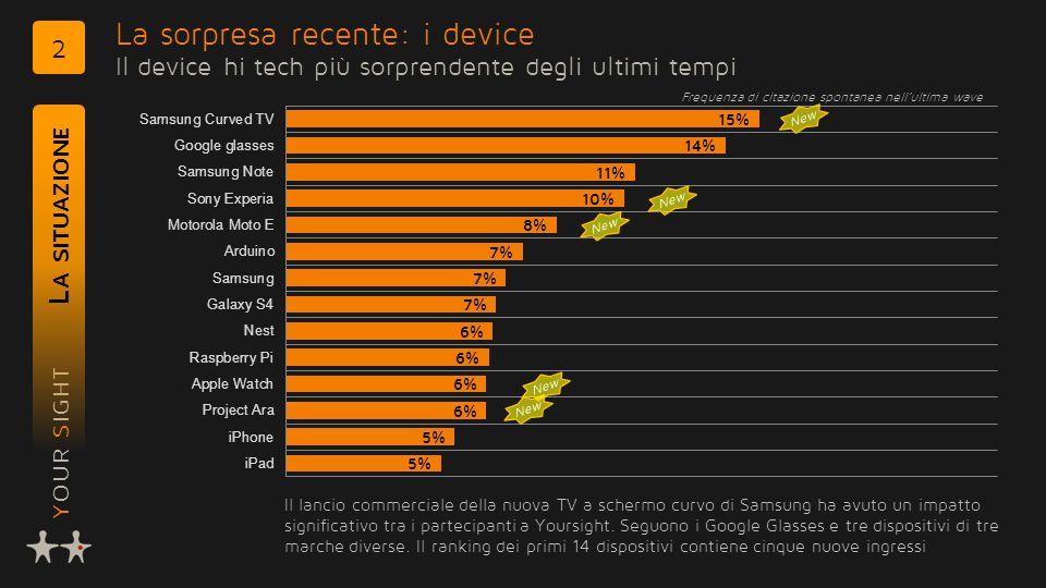 YOUR SIGHT La sorpresa recente: i device Il device hi tech più sorprendente degli ultimi tempi L A SITUAZIONE 2 Il lancio commerciale della nuova TV a schermo curvo di Samsung ha avuto un impatto significativo tra i partecipanti a Yoursight.