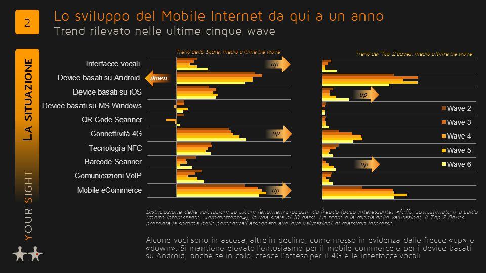 YOUR SIGHT Lo sviluppo del Mobile Internet da qui a un anno Trend rilevato nelle ultime cinque wave L A SITUAZIONE 2 Distribuzione delle valutazioni su alcuni fenomeni proposti, da freddo (poco interessante, «fuffa, sovrastimato») a caldo (molto interessante, «promettente»), in una scala di 10 passi.