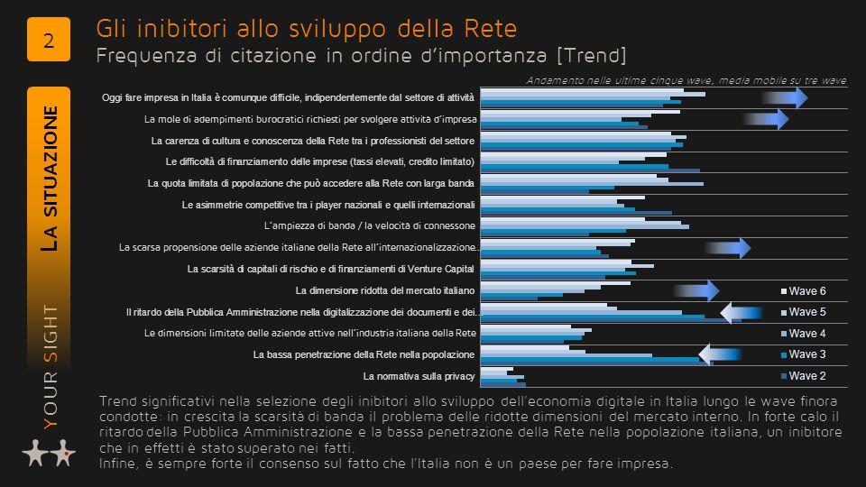 YOUR SIGHT Gli inibitori allo sviluppo della Rete Frequenza di citazione in ordine d'importanza [Trend] L A SITUAZIONE 2 Trend significativi nella selezione degli inibitori allo sviluppo dell'economia digitale in Italia lungo le wave finora condotte: in crescita la scarsità di banda il problema delle ridotte dimensioni del mercato interno.