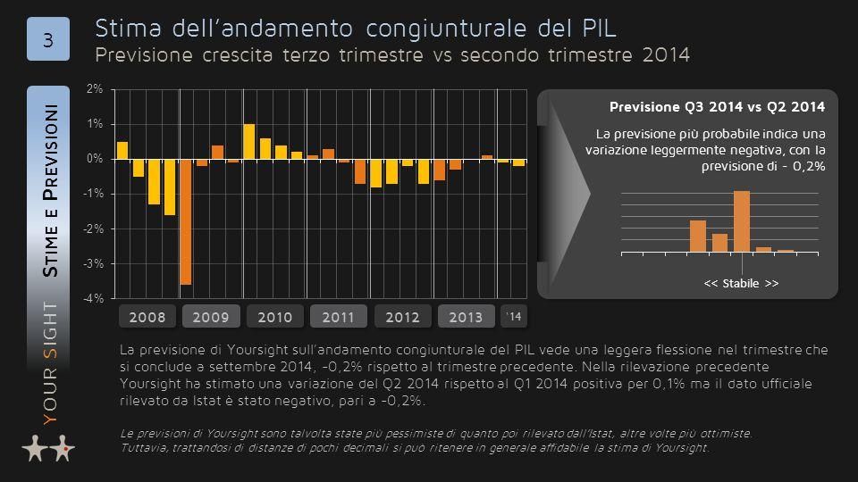 YOUR SIGHT Stima dell'andamento congiunturale del PIL Previsione crescita terzo trimestre vs secondo trimestre 2014 S TIME E P REVISIONI 3 2009 2010 2011 2012 2008 Previsione Q3 2014 vs Q2 2014 La previsione più probabile indica una variazione leggermente negativa, con la previsione di - 0,2% Previsione Q3 2014 vs Q2 2014 La previsione più probabile indica una variazione leggermente negativa, con la previsione di - 0,2% La previsione di Yoursight sull'andamento congiunturale del PIL vede una leggera flessione nel trimestre che si conclude a settembre 2014, -0,2% rispetto al trimestre precedente.