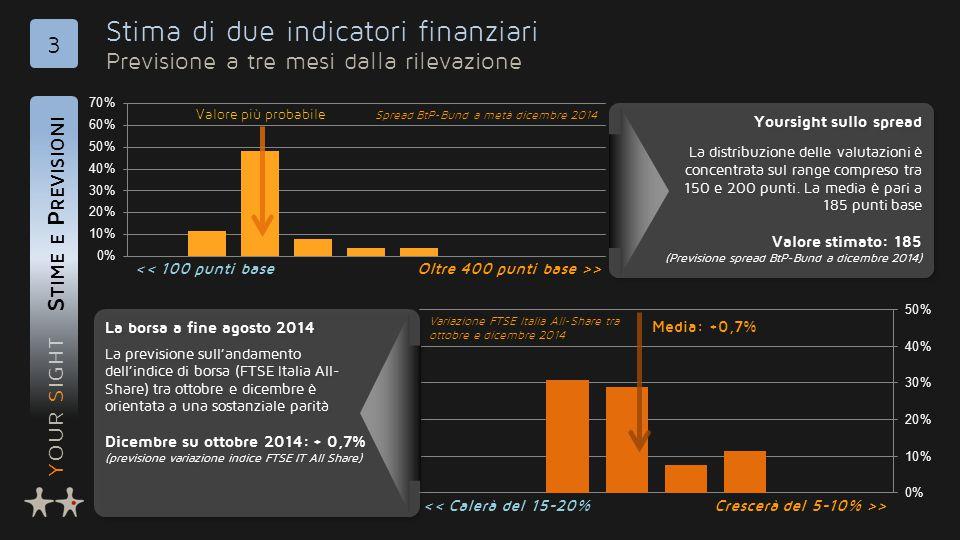 YOUR SIGHT Stima di due indicatori finanziari Previsione a tre mesi dalla rilevazione S TIME E P REVISIONI 3 Yoursight sullo spread La distribuzione delle valutazioni è concentrata sul range compreso tra 150 e 200 punti.