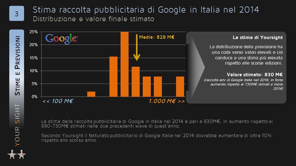 YOUR SIGHT Stima raccolta pubblicitaria di Google in Italia nel 2014 Distribuzione e valore finale stimato S TIME E P REVISIONI 3 La stima della raccolta pubblicitaria di Google in Italia nel 2014 è pari a 830M€, in aumento rispetto ai 690-730M€ stimati nelle due precedenti wave di quest'anno.