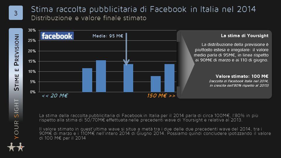 YOUR SIGHT Stima raccolta pubblicitaria di Facebook in Italia nel 2014 Distribuzione e valore finale stimato S TIME E P REVISIONI 3 La stima della raccolta pubblicitaria di Facebook in Italia per il 2014 parla di circa 100M€, l'80% in più rispetto alla stima di 50/70M€ effettuata nelle precedenti wave di Yoursight e relativa al 2013.