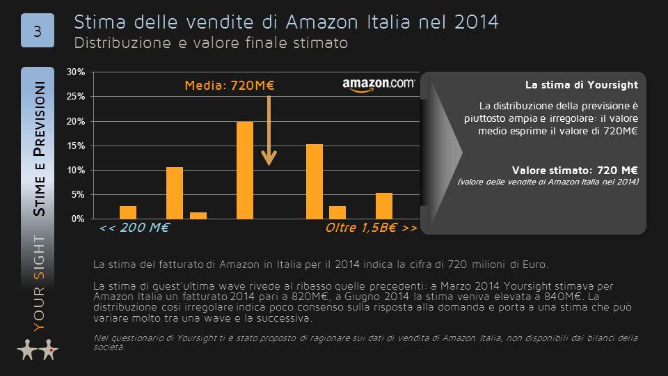 YOUR SIGHT Stima delle vendite di Amazon Italia nel 2014 Distribuzione e valore finale stimato S TIME E P REVISIONI 3 La stima del fatturato di Amazon