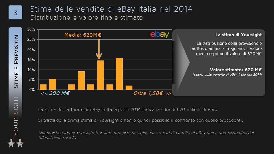 YOUR SIGHT Stima delle vendite di eBay Italia nel 2014 Distribuzione e valore finale stimato S TIME E P REVISIONI 3 La stima del fatturato di eBay in Italia per il 2014 indica la cifra di 620 milioni di Euro.